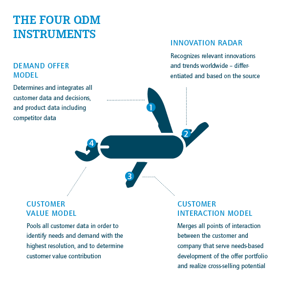 The four QDM instruments